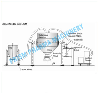 Loading &Unloading by Vacuum conveying system